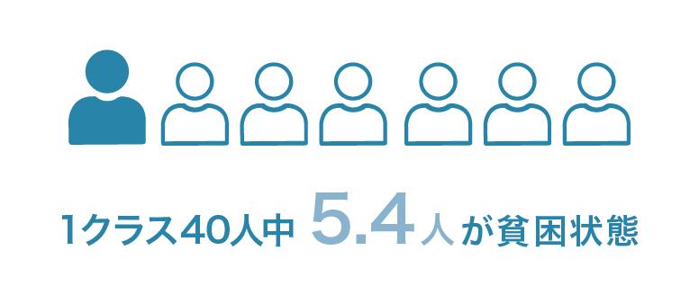 子どもの7人に1人が貧困状態