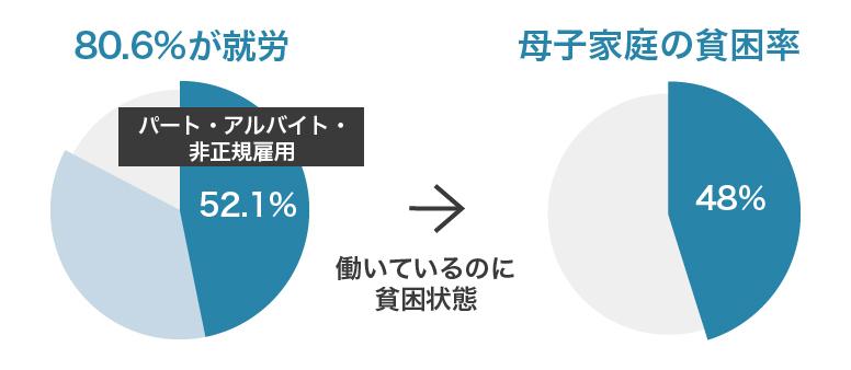 日本のひとり親世帯の相対的貧困率は48%
