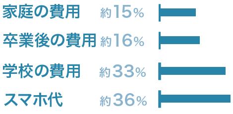 高1の3人に1人がアルバイト。使い道は学費33%、家庭の生活費15%